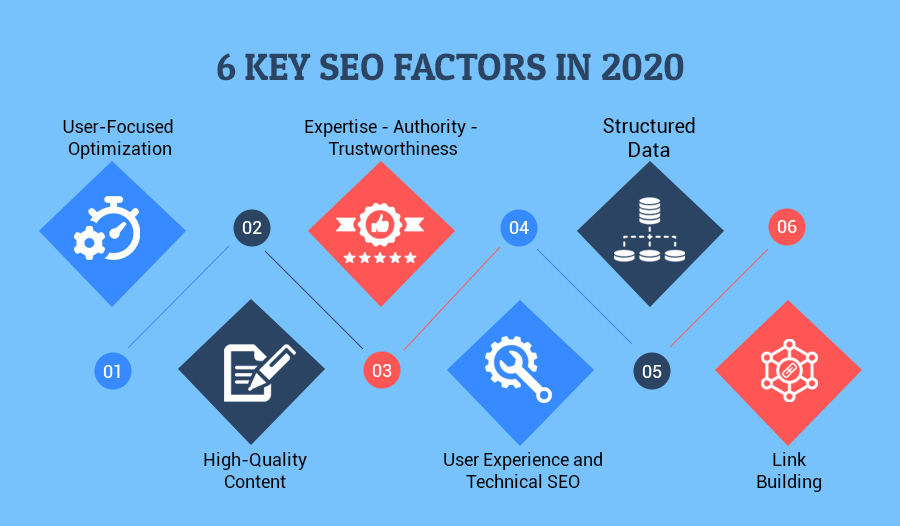 6 Key SEO Factors in 2020