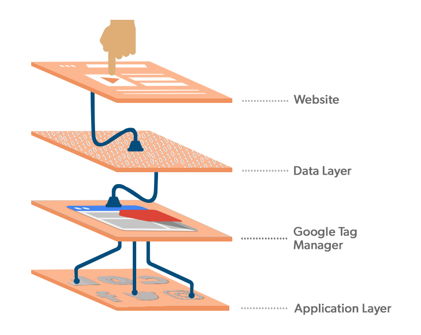 How to Leverage Data Layer with Google Analytics