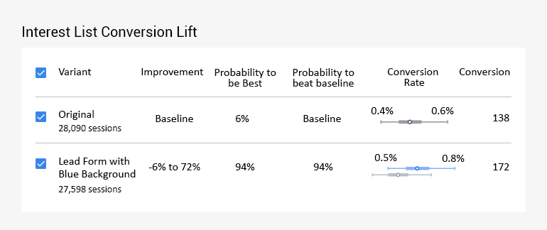 All You Need to Know About Google Optimize and Optimize 360