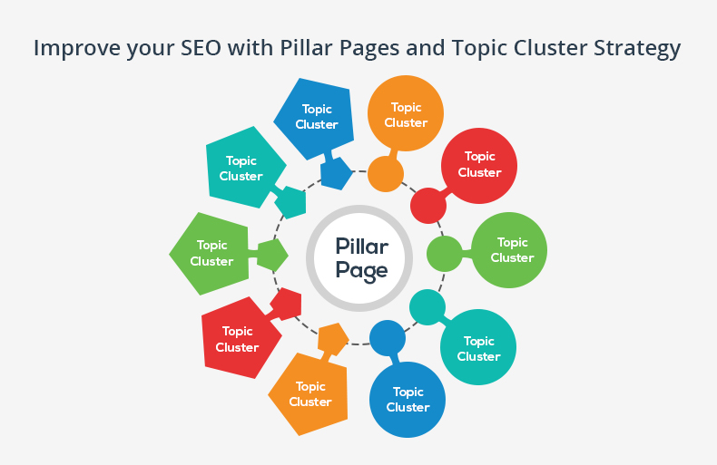 Topic Clusters and Pillar Pages: Creating a Winning Content Strategy